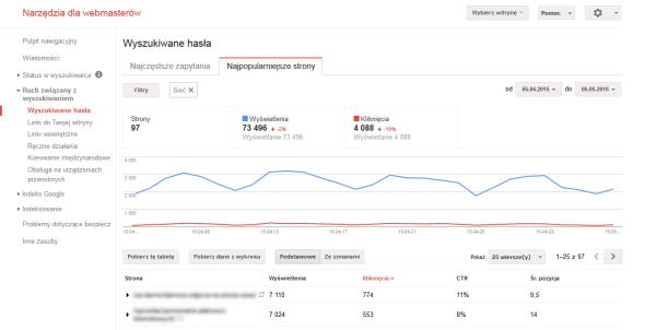 Narzędzia dla webmasterów - najpopularniejsze strony