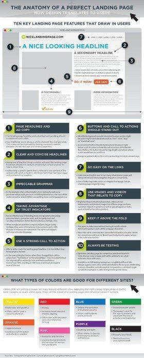 Infografika KISSmetricks przedstawiająca główne elementy dobrej strony docelowej