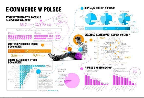 Infografika przygotowana przez 360interactive
