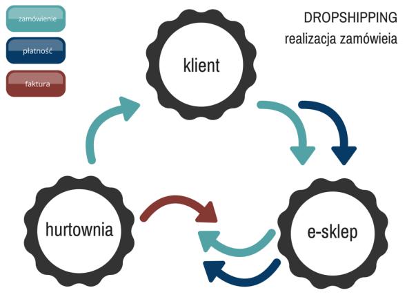 Realizacja zamówienia w sklepie działającym w modelu dropshippingu