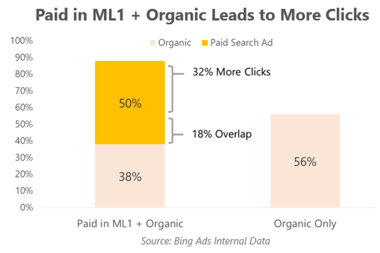 Różnice w procencie kliknięć na reklamę i link naturalny po dodaniu reklamy