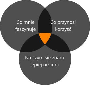 metoda jeża - diagram